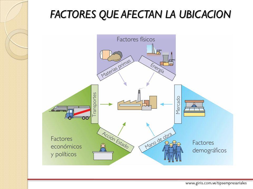 www.giris.com.ve/tipsempresariales FACTORES QUE AFECTAN LA UBICACION