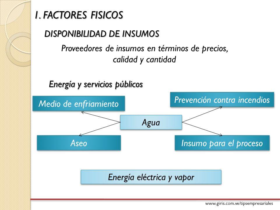 www.giris.com.ve/tipsempresariales 1. FACTORES FISICOS DISPONIBILIDAD DE INSUMOS Proveedores de insumos en términos de precios, calidad y cantidad Ene