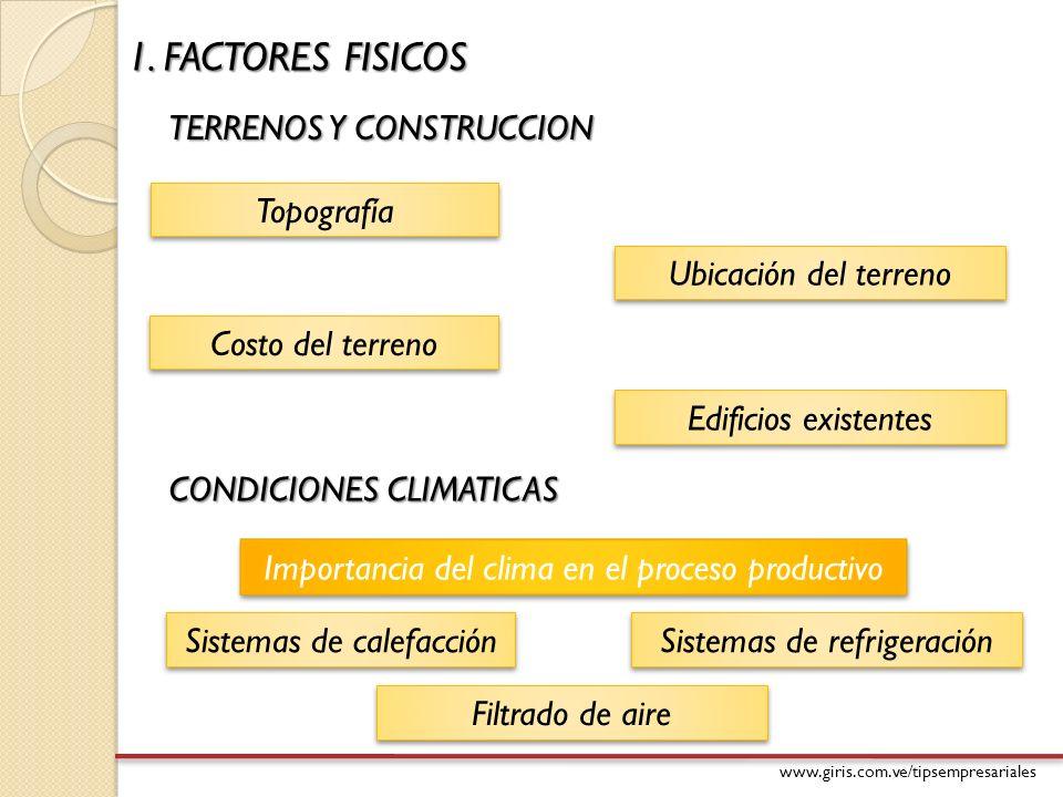 www.giris.com.ve/tipsempresariales 1. FACTORES FISICOS TERRENOS Y CONSTRUCCION Importancia del clima en el proceso productivo Topografía Ubicación del