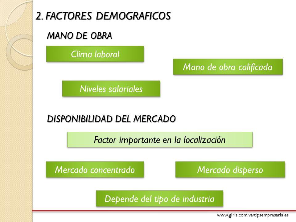 www.giris.com.ve/tipsempresariales 2. FACTORES DEMOGRAFICOS MANO DE OBRA Factor importante en la localización Clima laboral Mano de obra calificada Ni