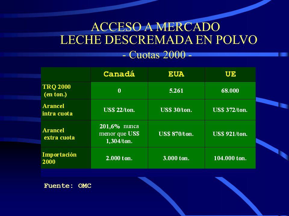 ACCESO A MERCADO LECHE DESCREMADA EN POLVO - Cuotas 2000 - Fuente: OMC