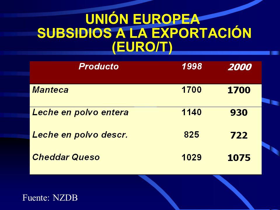 UNIÓN EUROPEA SUBSIDIOS A LA EXPORTACIÓN (EURO/T) Fuente: NZDB