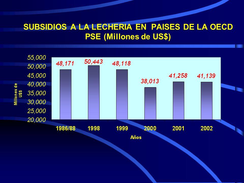 SUBSIDIOS A LA LECHERIA EN PAISES DE LA OECD PSE (Millones de US$)