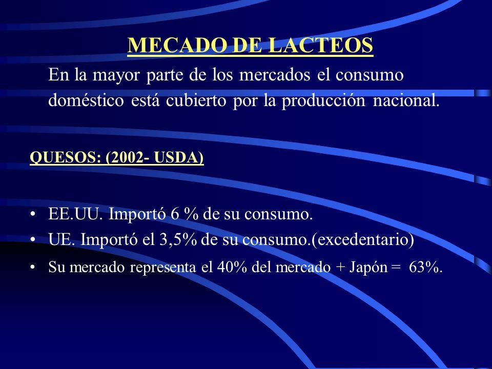 MECADO DE LACTEOS En la mayor parte de los mercados el consumo doméstico está cubierto por la producción nacional.