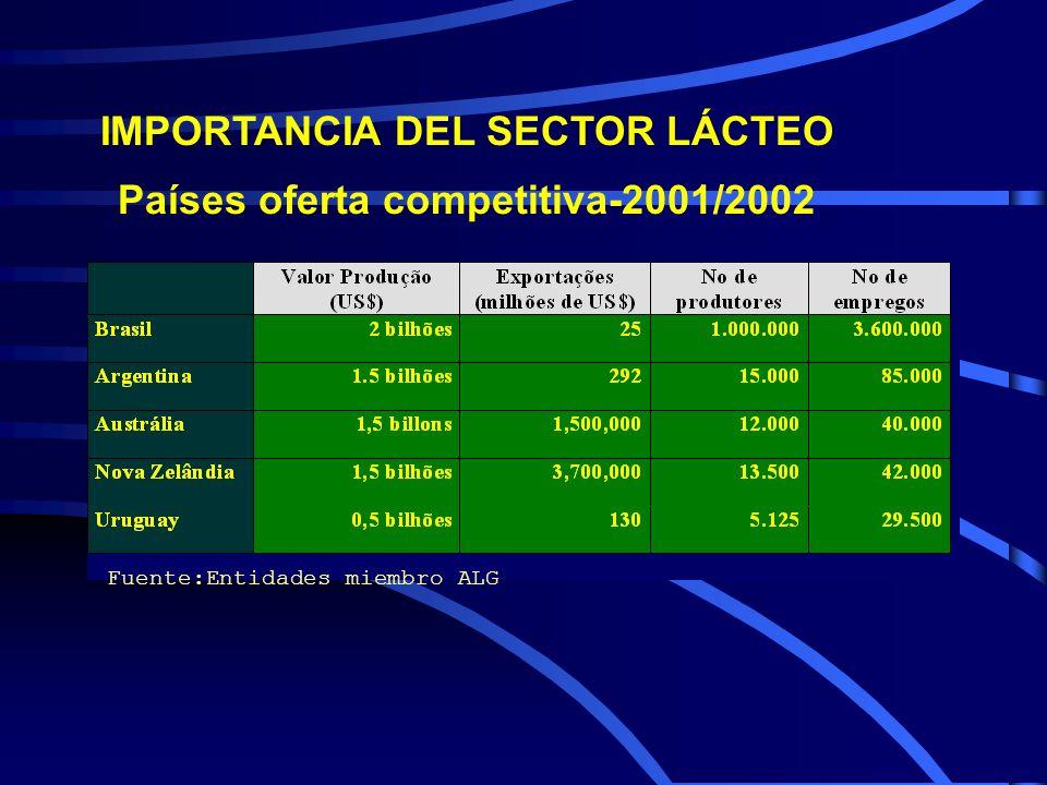 IMPORTANCIA DEL SECTOR LÁCTEO Países oferta competitiva-2001/2002 Fuente:Entidades miembro ALG