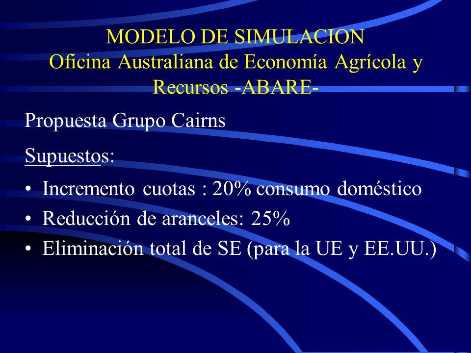 MODELO DE SIMULACION Oficina Australiana de Economía Agrícola y Recursos -ABARE- Propuesta Grupo Cairns Supuestos: Incremento cuotas : 20% consumo doméstico Reducción de aranceles: 25% Eliminación total de SE (para la UE y EE.UU.)