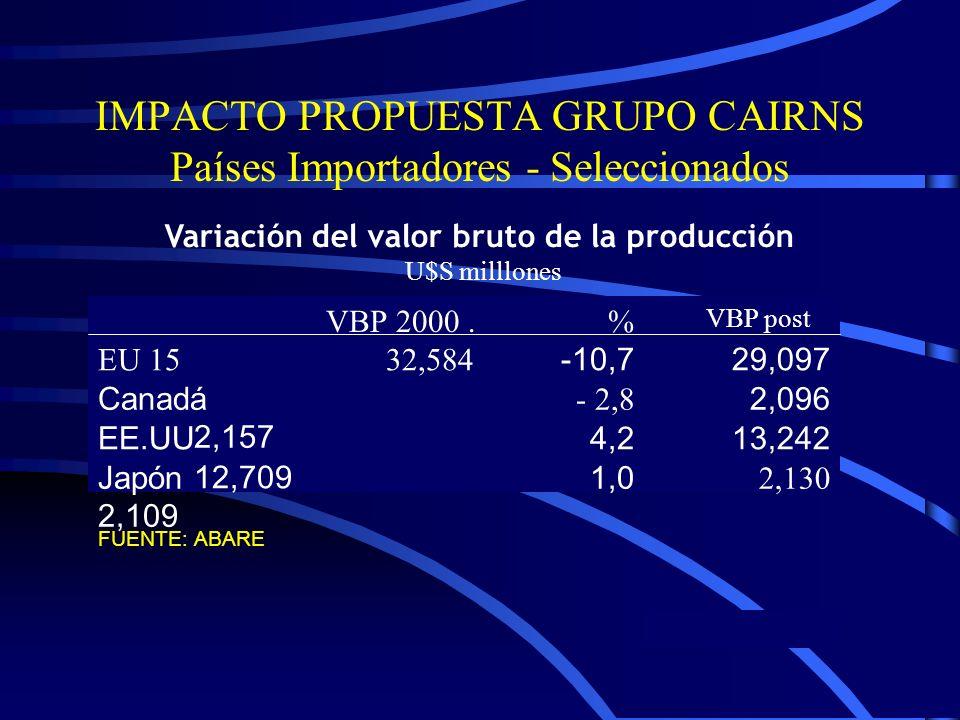 IMPACTO PROPUESTA GRUPO CAIRNS Países Importadores - Seleccionados Variación del valor bruto de la producción U$S milllones VBP post % VBP 2000.