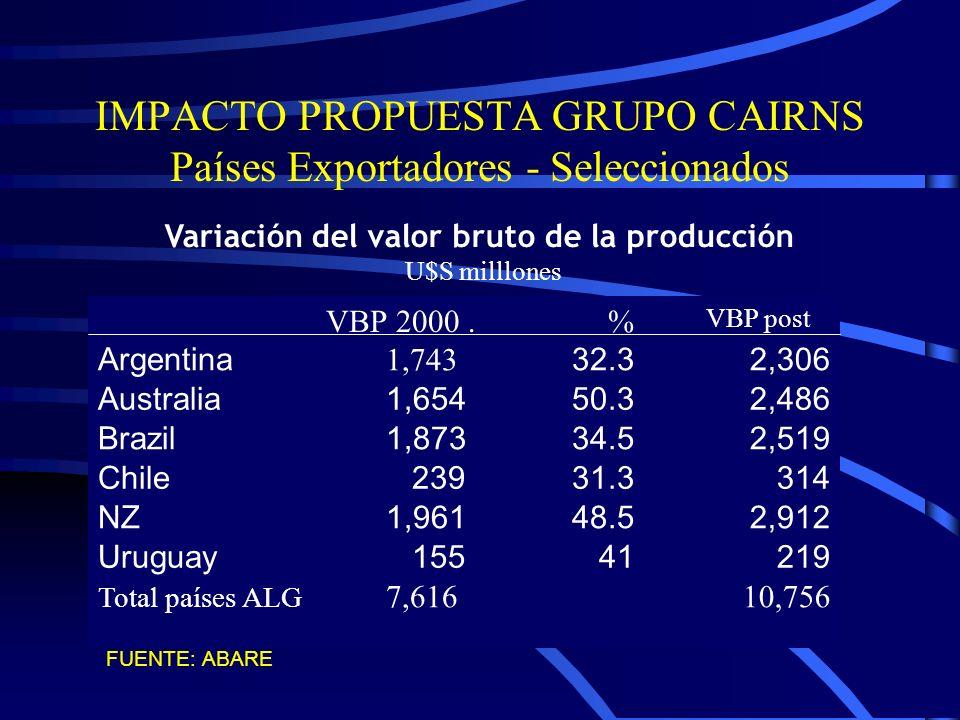 IMPACTO PROPUESTA GRUPO CAIRNS Países Exportadores - Seleccionados Variación del valor bruto de la producción U$S milllones 10,756 Total países ALG 7,616 VBP post % VBP 2000.