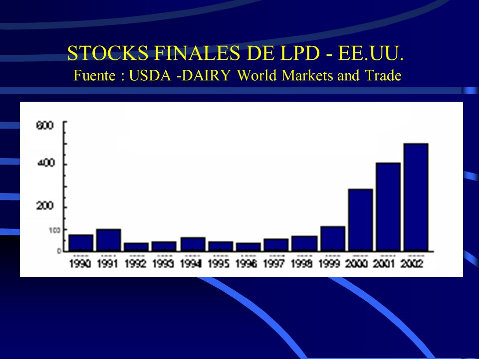 Principales Países Productores Mundiales 2002 - (en billones de litros) Unión Europea 115,424,0% EUA77,016,0% Rusia 33,2 6,9% India36,2 7,5% Brasil 20,8 4,3% Nueva Zelanda13,9 2,9% Australia11,6 2,4% Argentina 8,2 1,7% Uruguay 1,1 0,2% Otros 162,633,9% Total480100%