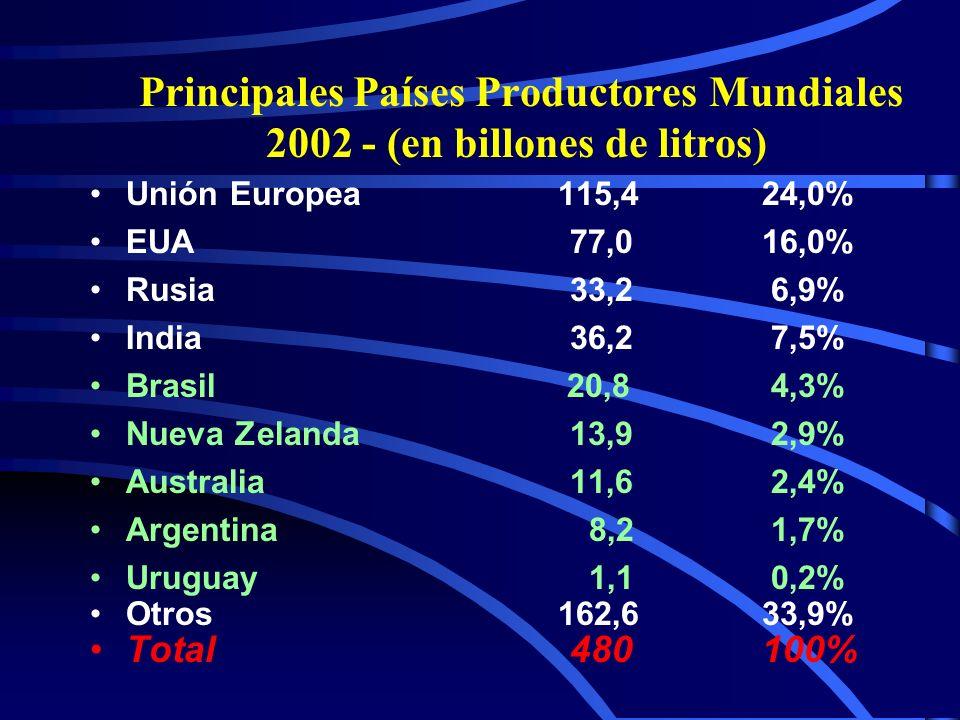 PORCENTAJE DE SUBSIDIO SOBRE INGRESOS TOTALES DEL PRODUCTOR LÁCTEOS - 2001 País PSE 1 % U.E 40 EUA 51 OECD (media) 45 MERCOSUR 0 1 Subsidio Equivalente al Produtor Fuente: OCDE