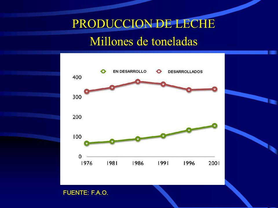 PRODUCCION DE LECHE Millones de toneladas FUENTE: F.A.O.