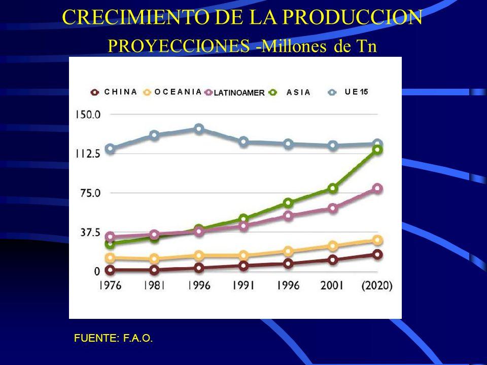 LOCALIZACION DE LAPRODUCCION DE LECHE Basado en las proyecciones de consumo per capita de la FAO