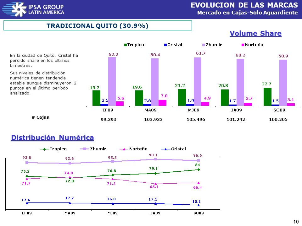 10 EVOLUCION DE LAS MARCAS Mercado en Cajas-Sólo Aguardiente Volume Share TRADICIONAL QUITO (30.9%) Distribución Numérica En la ciudad de Quito, Cristal ha perdido share en los últimos bimestres.