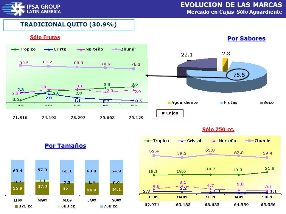 EVOLUCION DE LAS MARCAS Mercado en Cajas-Sólo Aguardiente Por Sabores TRADICIONAL QUITO (30.9%) Por Tamaños Sólo Frutas Sólo 750 cc. # Cajas 74.19571.