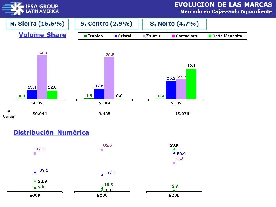 Volume Share R. Sierra (15.5%) Distribución Numérica S. Centro (2.9%)S. Norte (4.7%) EVOLUCION DE LAS MARCAS Mercado en Cajas-Sólo Aguardiente # Cajas