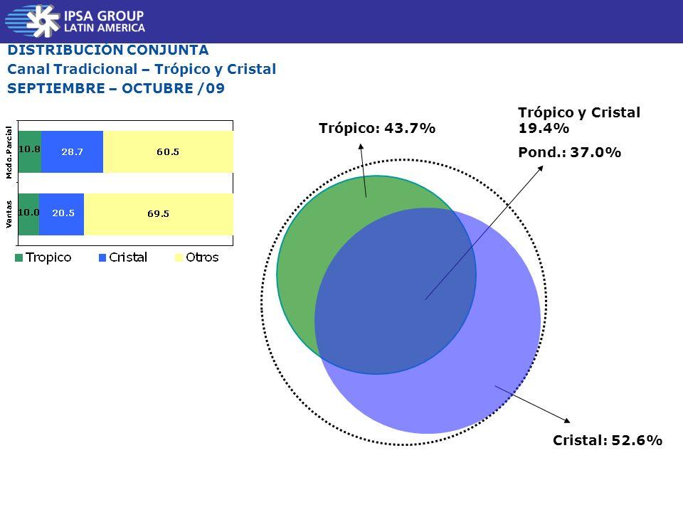 Trópico: 43.7% Cristal: 52.6% DISTRIBUCIÓN CONJUNTA Canal Tradicional – Trópico y Cristal SEPTIEMBRE – OCTUBRE /09 Trópico y Cristal 19.4% Pond.: 37.0%