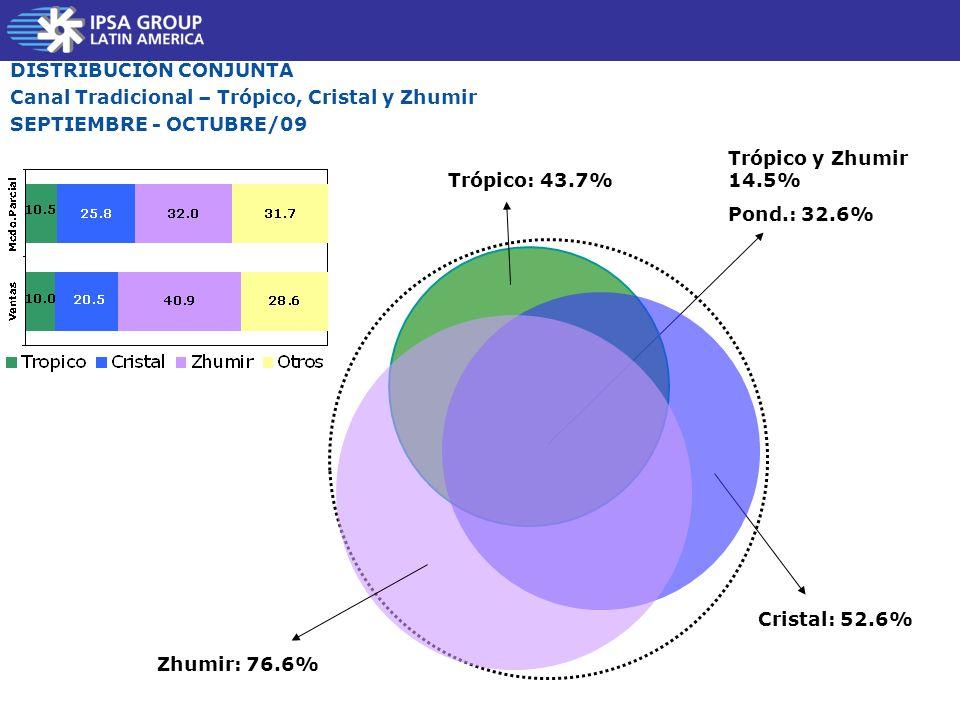 Trópico: 43.7% Cristal: 52.6% DISTRIBUCIÓN CONJUNTA Canal Tradicional – Trópico, Cristal y Zhumir SEPTIEMBRE - OCTUBRE/09 Trópico y Zhumir 14.5% Pond.: 32.6% Zhumir: 76.6%