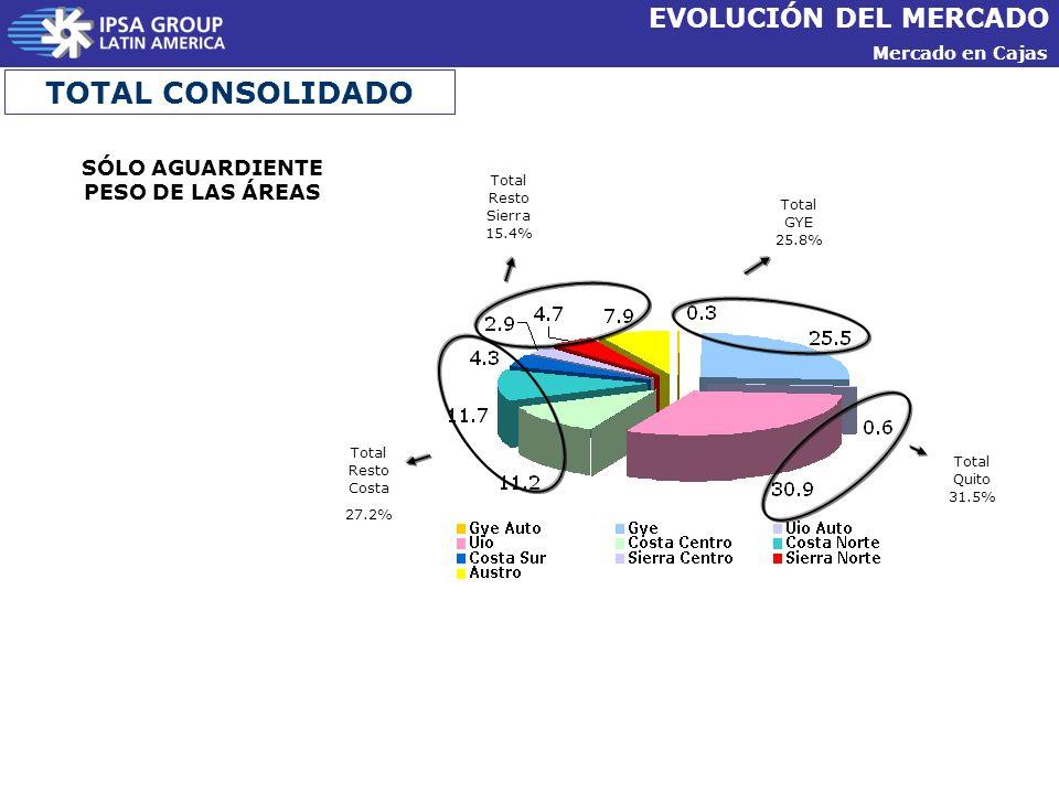 Mercado en Cajas EVOLUCIÓN DEL MERCADO TOTAL CONSOLIDADO Total Resto Costa 27.2% Total Resto Sierra 15.4% Total GYE 25.8% Total Quito 31.5% SÓLO AGUARDIENTE PESO DE LAS ÁREAS