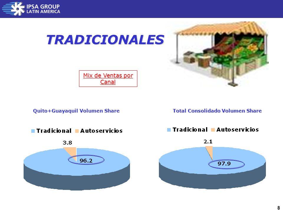 8 TRADICIONALES Mix de Ventas por Canal Total Consolidado Volumen Share Quito+Guayaquil Volumen Share