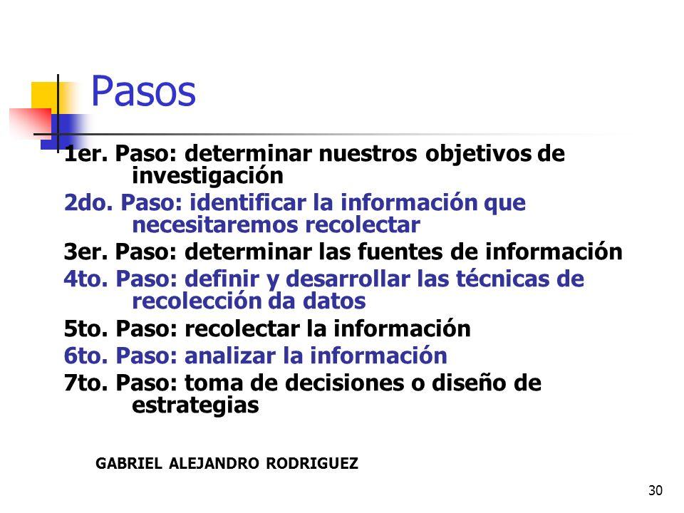 31 Investigación de mercado METODOS o TECNICAS - Encuestas - Panel de consumidores (Focus Group) - Observación directa.