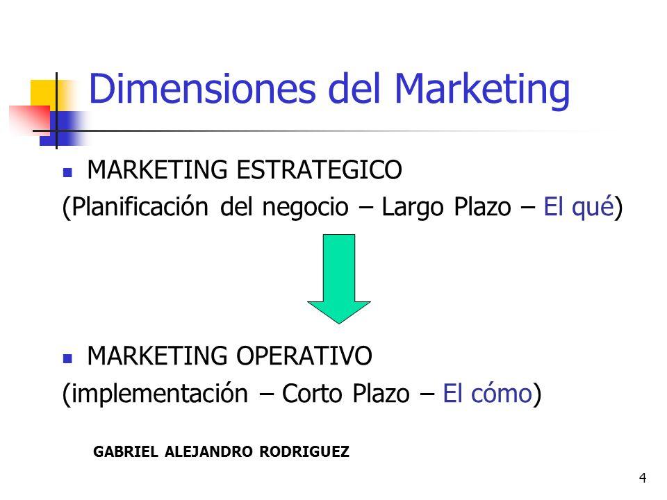5 Marketing Estratégico ¿Cuál es mi negocio.¿Cuáles y cómo son mis clientes.