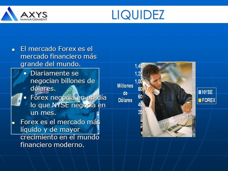 LIQUIDEZ El mercado Forex es el mercado financiero más grande del mundo. El mercado Forex es el mercado financiero más grande del mundo. Diariamente s