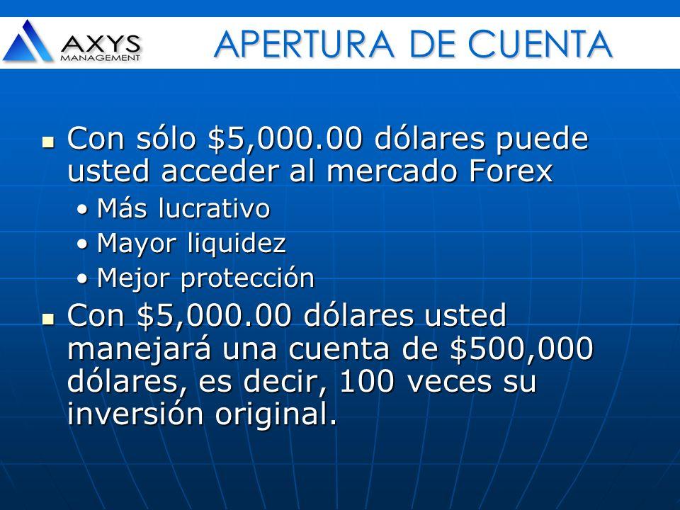 El tener en su cuenta 100 veces su valor original, le permitirá obtener ganancias substanciales ante pequeñas fluctuaciones entre las divisas.