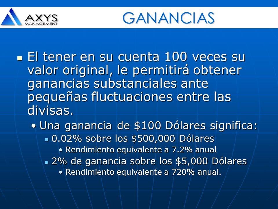 El tener en su cuenta 100 veces su valor original, le permitirá obtener ganancias substanciales ante pequeñas fluctuaciones entre las divisas. El tene
