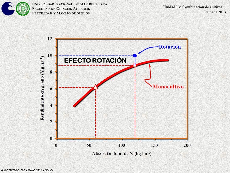 U NIVERSIDAD N ACIONAL DE M AR DEL P LATA F ACULTAD DE C IENCIAS A GRARIAS F ERTILIDAD Y M ANEJO DE S UELOS Unidad 13: Combinación de cultivos… Cursada 2013 EFECTO ROTACIÓN Adaptado de Bullock (1992) Monocultivo Rotación