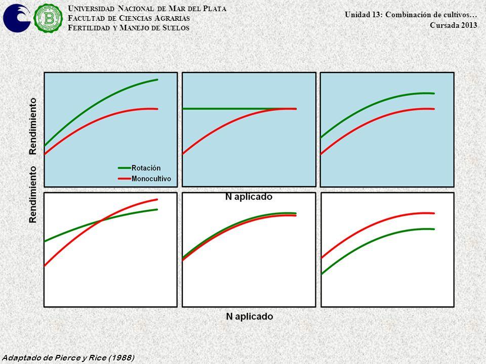 U NIVERSIDAD N ACIONAL DE M AR DEL P LATA F ACULTAD DE C IENCIAS A GRARIAS F ERTILIDAD Y M ANEJO DE S UELOS Unidad 13: Combinación de cultivos… Cursada 2013 Adaptado de Pierce y Rice (1988)