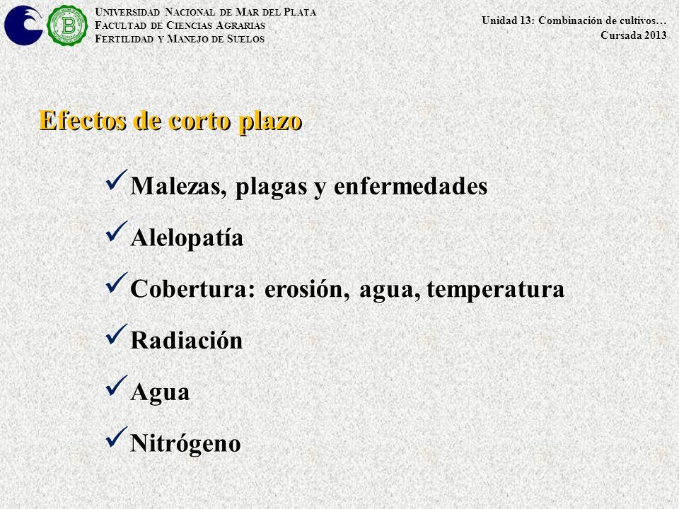U NIVERSIDAD N ACIONAL DE M AR DEL P LATA F ACULTAD DE C IENCIAS A GRARIAS F ERTILIDAD Y M ANEJO DE S UELOS Unidad 13: Combinación de cultivos… Cursada 2013 Malezas, plagas y enfermedades Malezas, plagas y enfermedades Efectos de corto plazo Alelopatía Alelopatía Cobertura: erosión, agua, temperatura Cobertura: erosión, agua, temperatura Radiación Radiación Agua Agua Nitrógeno Nitrógeno