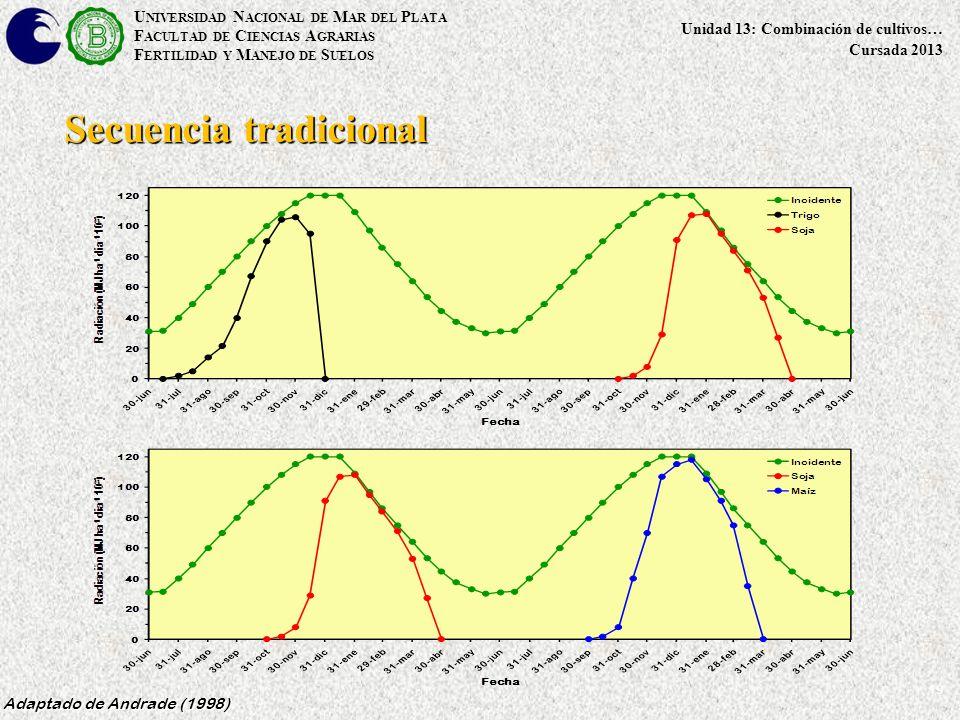 19 Secuencia tradicional Adaptado de Andrade (1998) U NIVERSIDAD N ACIONAL DE M AR DEL P LATA F ACULTAD DE C IENCIAS A GRARIAS F ERTILIDAD Y M ANEJO DE S UELOS Unidad 13: Combinación de cultivos… Cursada 2013