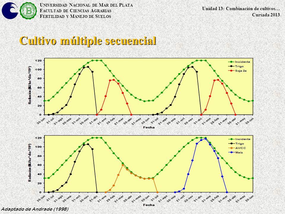 21 Cultivo múltiple secuencial Adaptado de Andrade (1998) U NIVERSIDAD N ACIONAL DE M AR DEL P LATA F ACULTAD DE C IENCIAS A GRARIAS F ERTILIDAD Y M ANEJO DE S UELOS Unidad 13: Combinación de cultivos… Cursada 2013