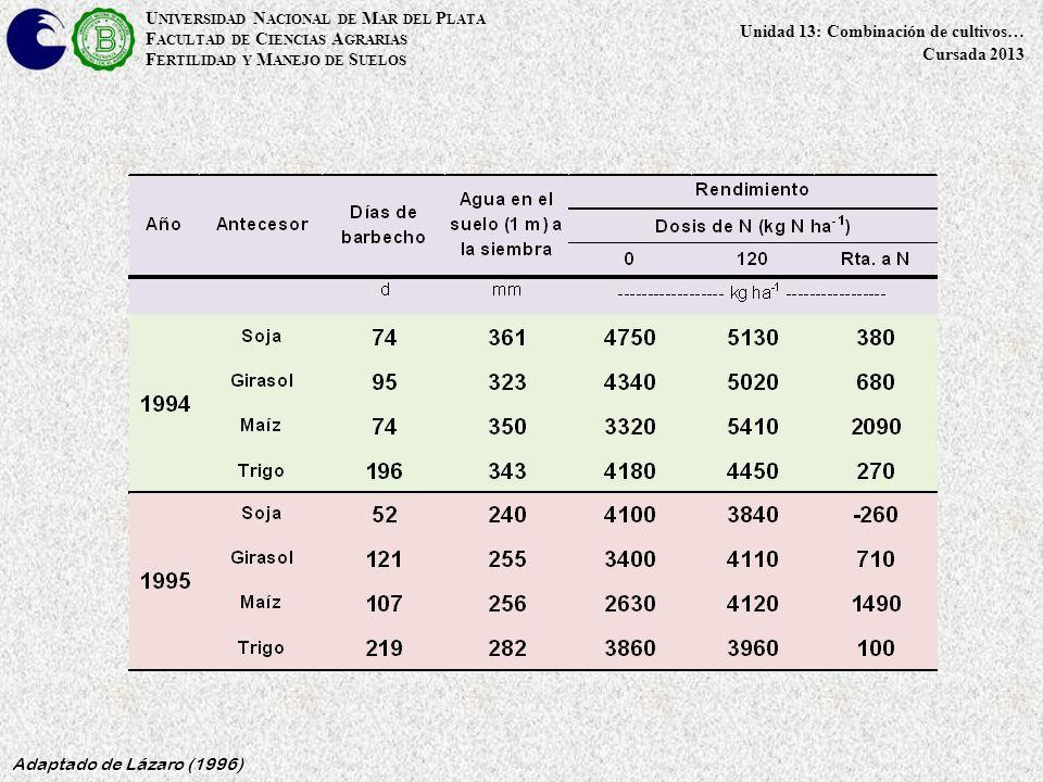 U NIVERSIDAD N ACIONAL DE M AR DEL P LATA F ACULTAD DE C IENCIAS A GRARIAS F ERTILIDAD Y M ANEJO DE S UELOS Unidad 13: Combinación de cultivos… Cursada 2013 Adaptado de Lázaro (1996)