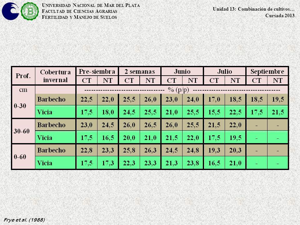 U NIVERSIDAD N ACIONAL DE M AR DEL P LATA F ACULTAD DE C IENCIAS A GRARIAS F ERTILIDAD Y M ANEJO DE S UELOS Unidad 13: Combinación de cultivos… Cursada 2013 Frye et al.