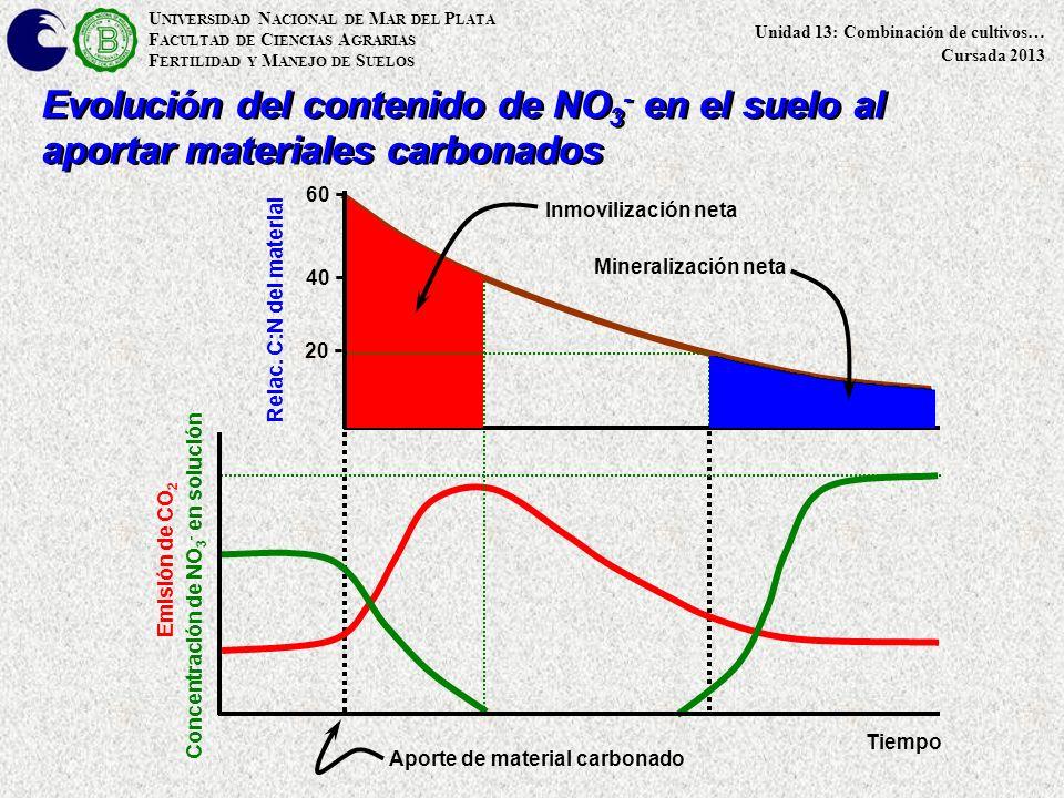 U NIVERSIDAD N ACIONAL DE M AR DEL P LATA F ACULTAD DE C IENCIAS A GRARIAS F ERTILIDAD Y M ANEJO DE S UELOS Unidad 13: Combinación de cultivos… Cursada 2013 Emisión de CO 2 Relac.