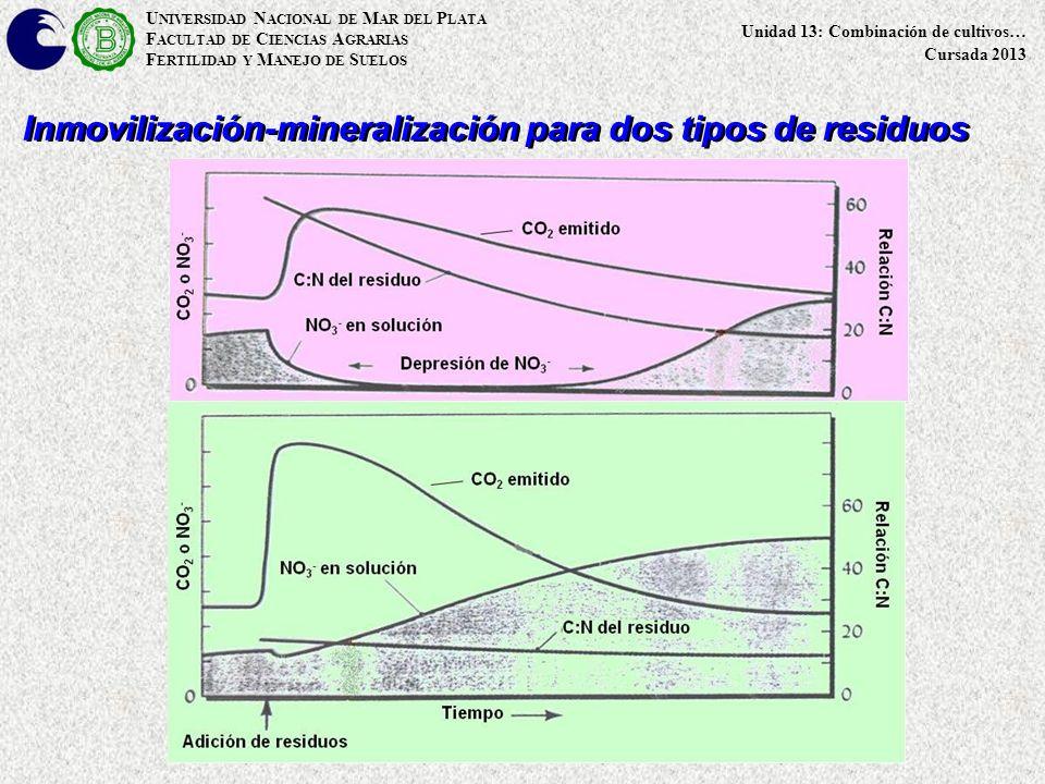 U NIVERSIDAD N ACIONAL DE M AR DEL P LATA F ACULTAD DE C IENCIAS A GRARIAS F ERTILIDAD Y M ANEJO DE S UELOS Unidad 13: Combinación de cultivos… Cursada 2013 Inmovilización-mineralización para dos tipos de residuos