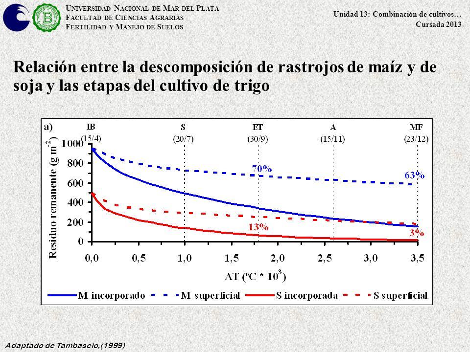 U NIVERSIDAD N ACIONAL DE M AR DEL P LATA F ACULTAD DE C IENCIAS A GRARIAS F ERTILIDAD Y M ANEJO DE S UELOS Unidad 13: Combinación de cultivos… Cursada 2013 Relación entre la descomposición de rastrojos de maíz y de soja y las etapas del cultivo de trigo Adaptado de Tambascio,(1999)