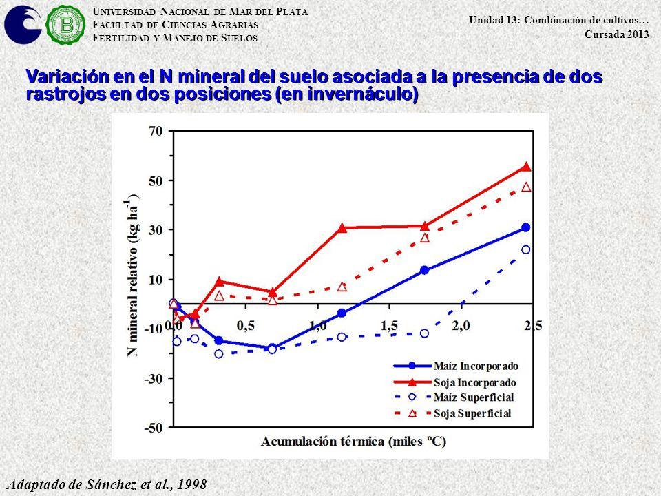 U NIVERSIDAD N ACIONAL DE M AR DEL P LATA F ACULTAD DE C IENCIAS A GRARIAS F ERTILIDAD Y M ANEJO DE S UELOS Unidad 13: Combinación de cultivos… Cursada 2013 Adaptado de Sánchez et al., 1998 Variación en el N mineral del suelo asociada a la presencia de dos rastrojos en dos posiciones (en invernáculo)