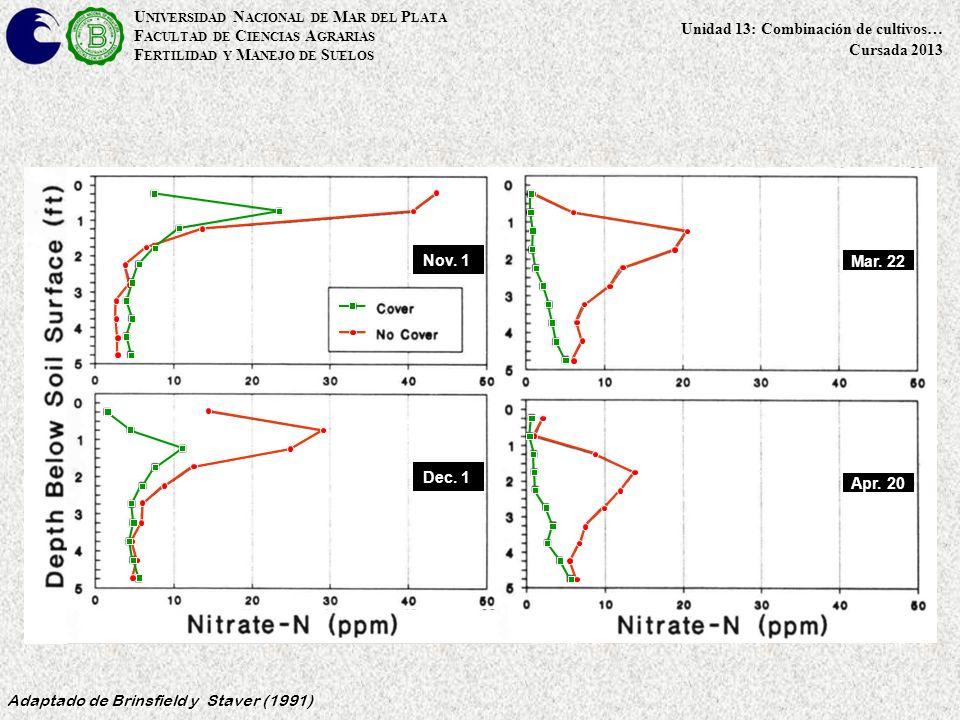U NIVERSIDAD N ACIONAL DE M AR DEL P LATA F ACULTAD DE C IENCIAS A GRARIAS F ERTILIDAD Y M ANEJO DE S UELOS Unidad 13: Combinación de cultivos… Cursada 2013 Nov.