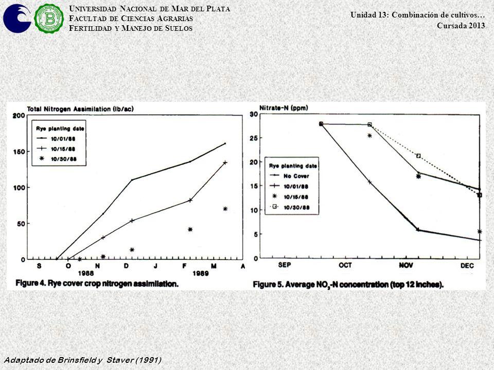 U NIVERSIDAD N ACIONAL DE M AR DEL P LATA F ACULTAD DE C IENCIAS A GRARIAS F ERTILIDAD Y M ANEJO DE S UELOS Unidad 13: Combinación de cultivos… Cursada 2013 Adaptado de Brinsfield y Staver (1991)