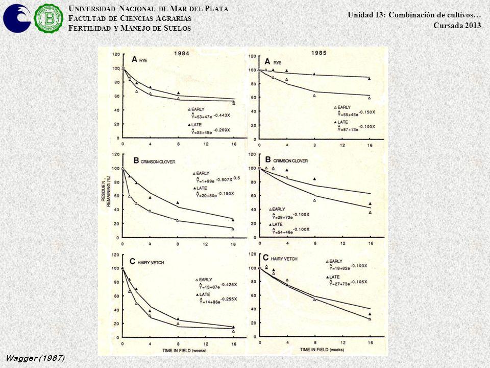 U NIVERSIDAD N ACIONAL DE M AR DEL P LATA F ACULTAD DE C IENCIAS A GRARIAS F ERTILIDAD Y M ANEJO DE S UELOS Unidad 13: Combinación de cultivos… Cursada 2013 Wagger (1987)