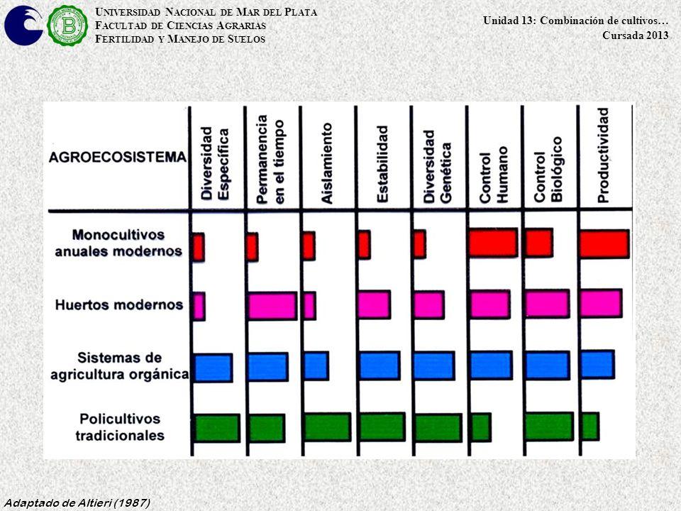 U NIVERSIDAD N ACIONAL DE M AR DEL P LATA F ACULTAD DE C IENCIAS A GRARIAS F ERTILIDAD Y M ANEJO DE S UELOS Unidad 13: Combinación de cultivos… Cursada 2013 Adaptado de Altieri (1987)