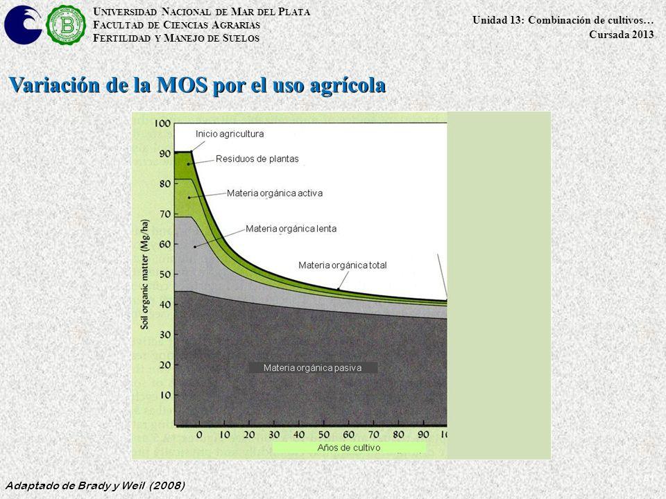 51 Adaptado de Brady y Weil (2008) U NIVERSIDAD N ACIONAL DE M AR DEL P LATA F ACULTAD DE C IENCIAS A GRARIAS F ERTILIDAD Y M ANEJO DE S UELOS Unidad 13: Combinación de cultivos… Cursada 2013 Variación de la MOS por el uso agrícola
