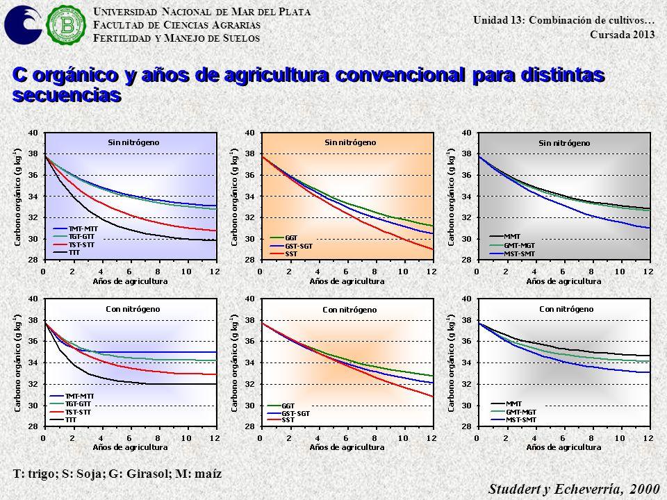 U NIVERSIDAD N ACIONAL DE M AR DEL P LATA F ACULTAD DE C IENCIAS A GRARIAS F ERTILIDAD Y M ANEJO DE S UELOS Unidad 13: Combinación de cultivos… Cursada 2013 Studdert y Echeverría, 2000 T: trigo; S: Soja; G: Girasol; M: maíz C orgánico y años de agricultura convencional para distintas secuencias