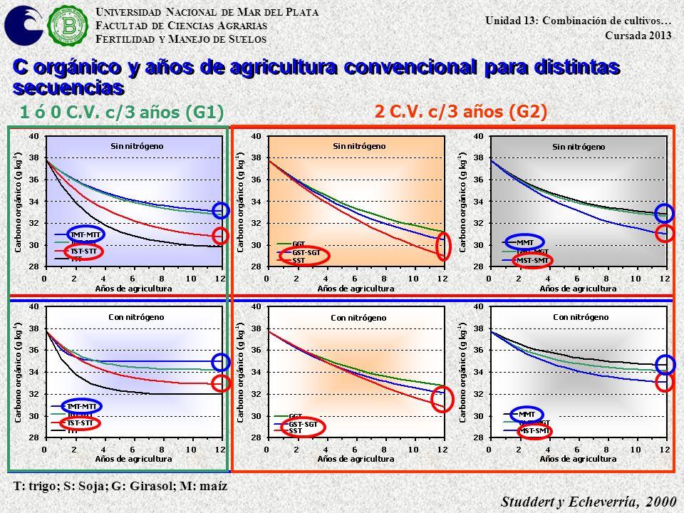 U NIVERSIDAD N ACIONAL DE M AR DEL P LATA F ACULTAD DE C IENCIAS A GRARIAS F ERTILIDAD Y M ANEJO DE S UELOS Unidad 13: Combinación de cultivos… Cursada 2013 Studdert y Echeverría, 2000 T: trigo; S: Soja; G: Girasol; M: maíz 1 ó 0 C.V.