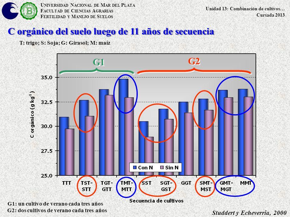 U NIVERSIDAD N ACIONAL DE M AR DEL P LATA F ACULTAD DE C IENCIAS A GRARIAS F ERTILIDAD Y M ANEJO DE S UELOS Unidad 13: Combinación de cultivos… Cursada 2013 T: trigo; S: Soja; G: Girasol; M: maíz C orgánico del suelo luego de 11 años de secuencia G1: un cultivo de verano cada tres años G2: dos cultivos de verano cada tres años Studdert y Echeverría, 2000 G1 G2