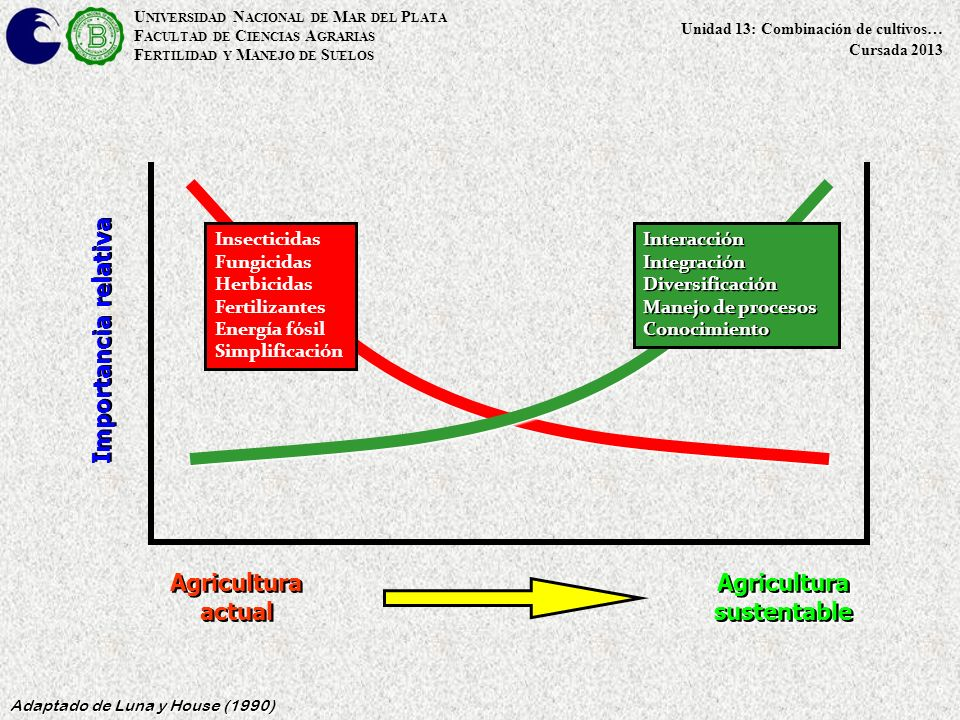 U NIVERSIDAD N ACIONAL DE M AR DEL P LATA F ACULTAD DE C IENCIAS A GRARIAS F ERTILIDAD Y M ANEJO DE S UELOS Unidad 13: Combinación de cultivos… Cursada 2013 6 Adaptado de Luna y House (1990) Agricultura actual Importancia relativa Insecticidas Fungicidas Herbicidas Fertilizantes Energía fósil Simplificación Agricultura sustentable InteracciónIntegraciónDiversificación Manejo de procesos Conocimiento