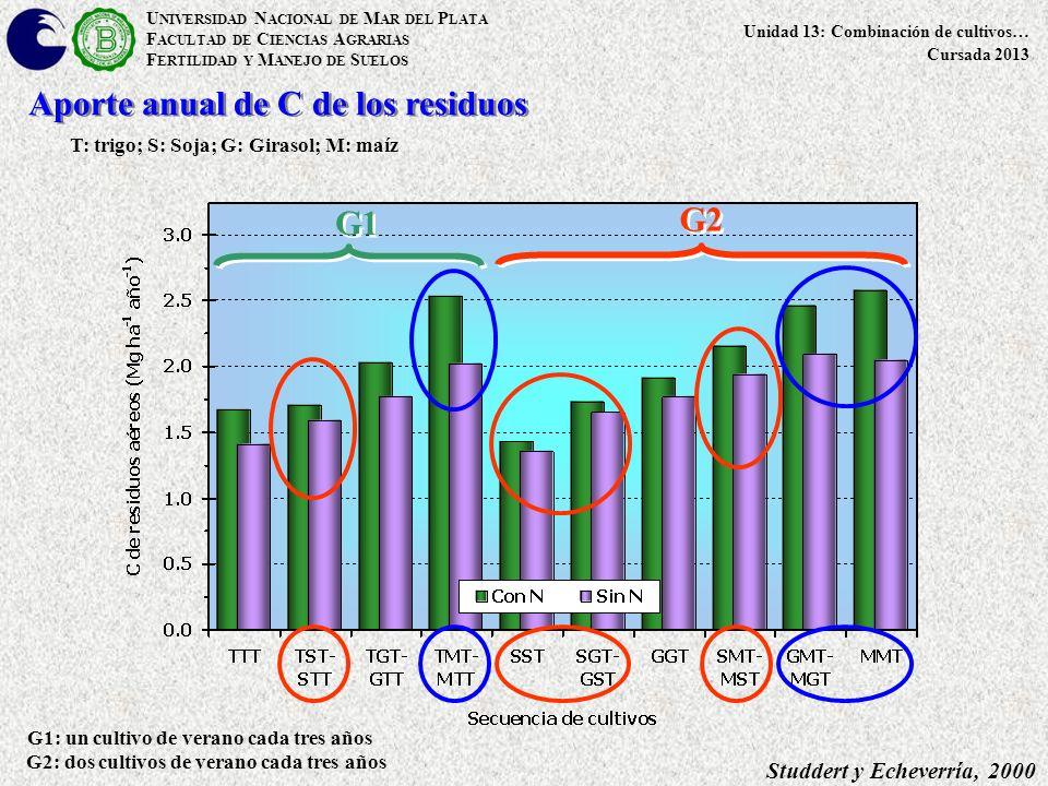 U NIVERSIDAD N ACIONAL DE M AR DEL P LATA F ACULTAD DE C IENCIAS A GRARIAS F ERTILIDAD Y M ANEJO DE S UELOS Unidad 13: Combinación de cultivos… Cursada 2013 T: trigo; S: Soja; G: Girasol; M: maíz Aporte anual de C de los residuos G1: un cultivo de verano cada tres años G2: dos cultivos de verano cada tres años Studdert y Echeverría, 2000 G1 G2