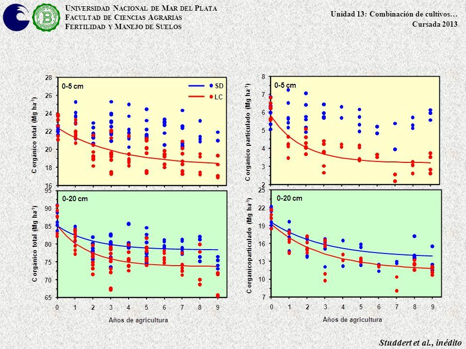 Studdert et al., inédito U NIVERSIDAD N ACIONAL DE M AR DEL P LATA F ACULTAD DE C IENCIAS A GRARIAS F ERTILIDAD Y M ANEJO DE S UELOS Unidad 13: Combinación de cultivos… Cursada 2013